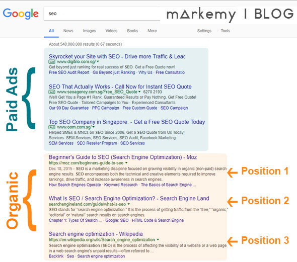Markemy Blog Image - A typical SERP page with paid ads and organic results