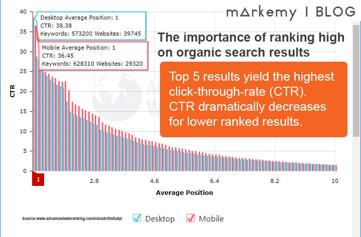 Markemy Blog Image - CTR of Organic Results